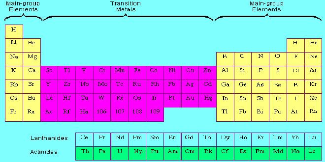 تعیین دوره و گروه عناصر واسطه