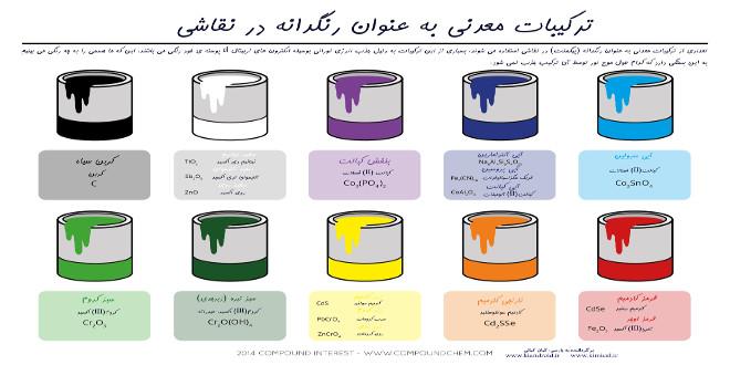 ترکیبات معدنی به عنوان رنگدانه در نقاشی(پوستر)
