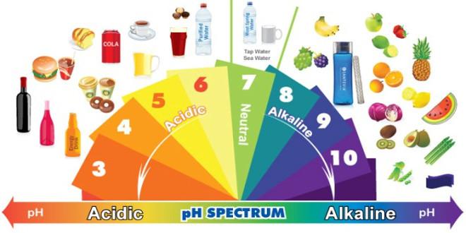 شیمی برای بچه ها:اسیدها و بازها