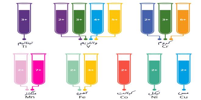 رنگ های یون های فلزات  واسطه (پوستر)