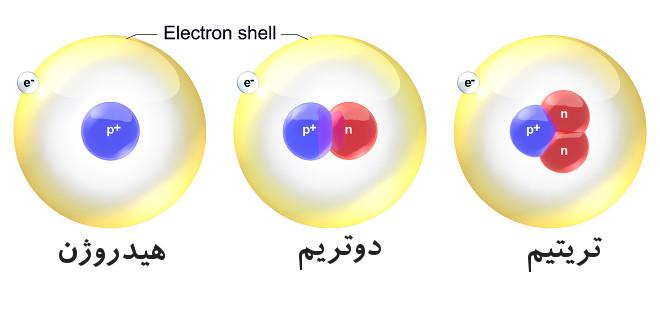 چند نوع آب از نظر ایزوتوپی داریم؟