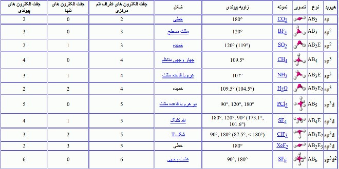 جدول آرایش الکترون نقطه ای
