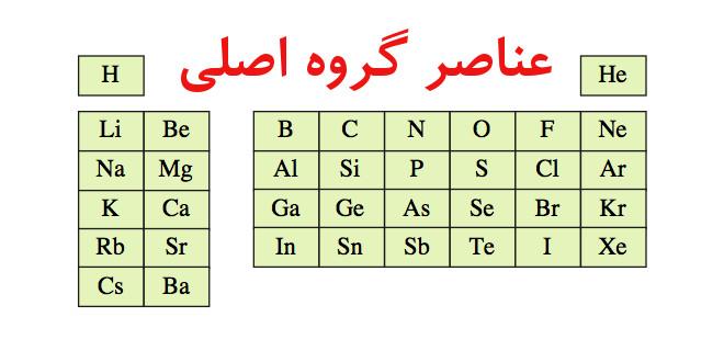 عناصر اصلی(پرسش و پاسخ)