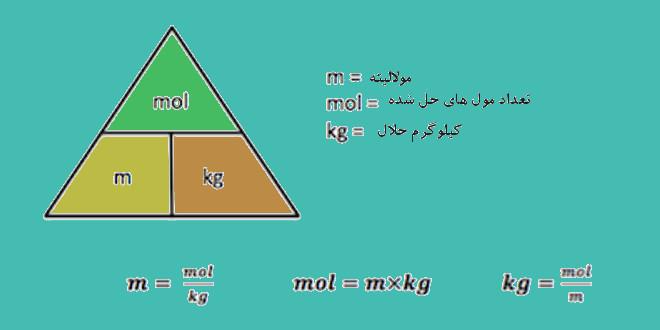محاسبات مولالیته ۱