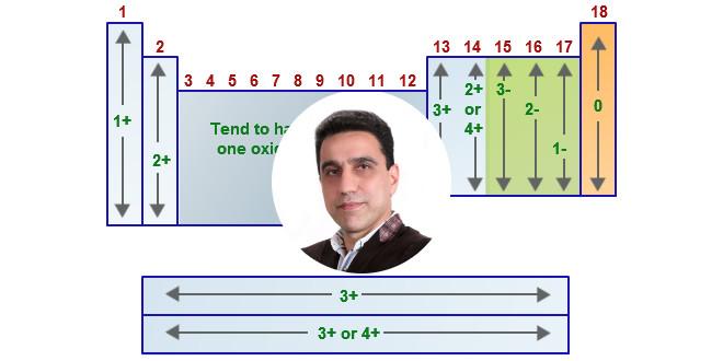 نکاتی در مورد تعیین عدد اکسایش